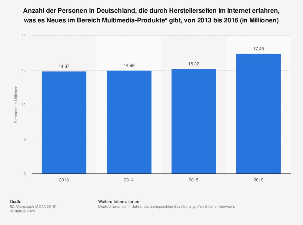 Statistik: Anzahl der Personen in Deutschland, die durch Herstellerseiten im Internet erfahren, was es Neues im Bereich Multimedia-Produkte* gibt, von 2013 bis 2016 (in Millionen) | Statista