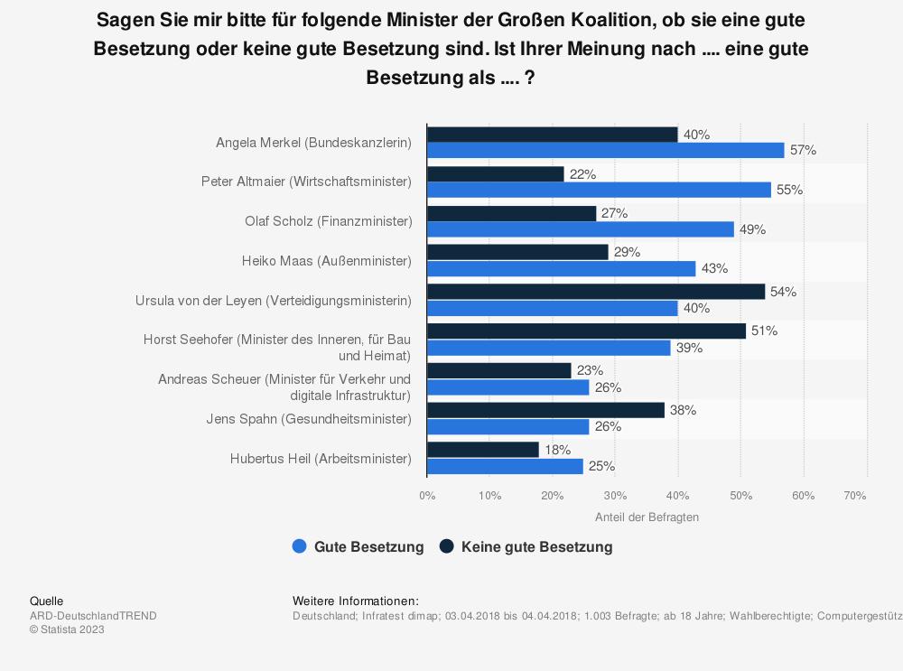 Statistik: Sagen Sie mir bitte für folgende Minister der Großen Koalition, ob sie eine gute Besetzung oder keine gute Besetzung sind. Ist Ihrer Meinung nach .... eine gute Besetzung als .... ? | Statista