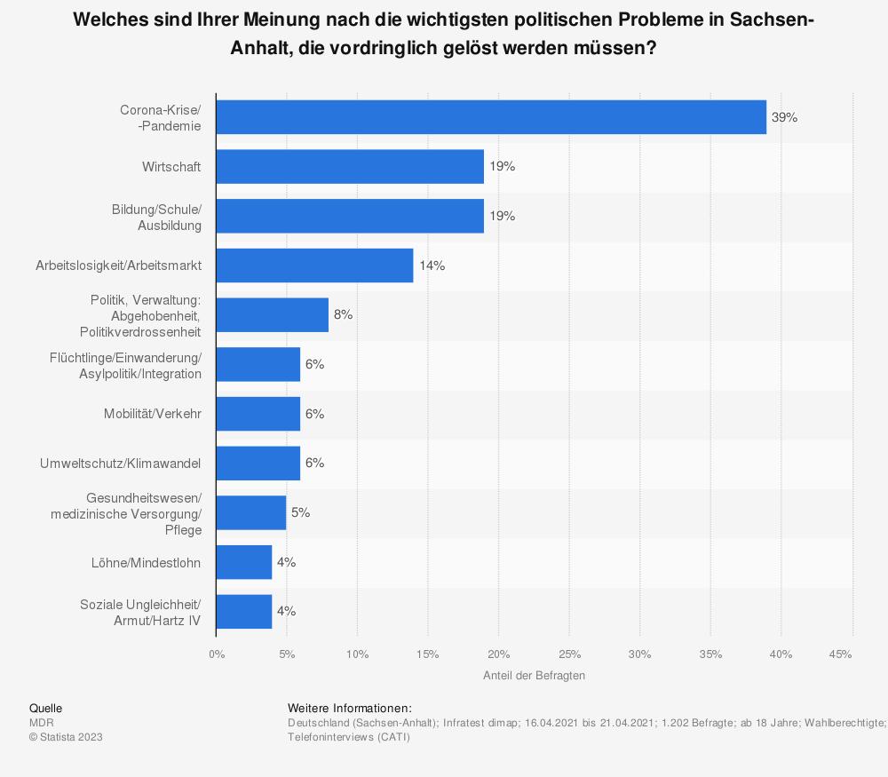 Statistik: Welches sind Ihrer Meinung nach die wichtigsten politischen Probleme in Sachsen-Anhalt, die vordringlich gelöst werden müssen? | Statista