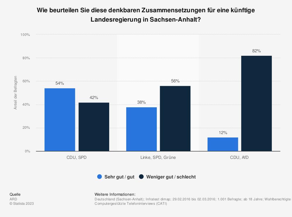 Statistik: Wie beurteilen Sie diese denkbaren Zusammensetzungen für eine künftige Landesregierung in Sachsen-Anhalt? | Statista