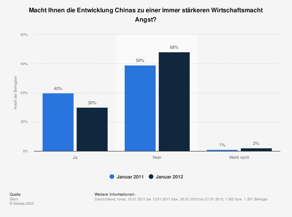 Statistik: Macht Ihnen die Entwicklung Chinas zu einer immer stärkeren Wirtschaftsmacht Angst? | Statista