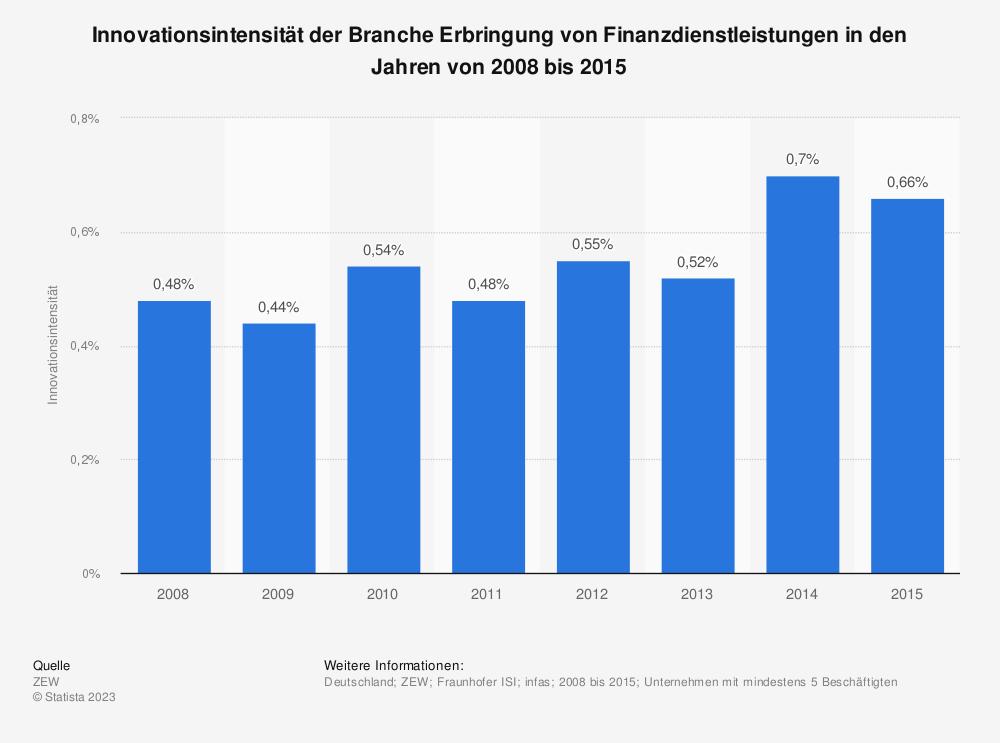 Statistik: Innovationsintensität der Branche Erbringung von Finanzdienstleistungen in den Jahren von 2008 bis 2015 | Statista