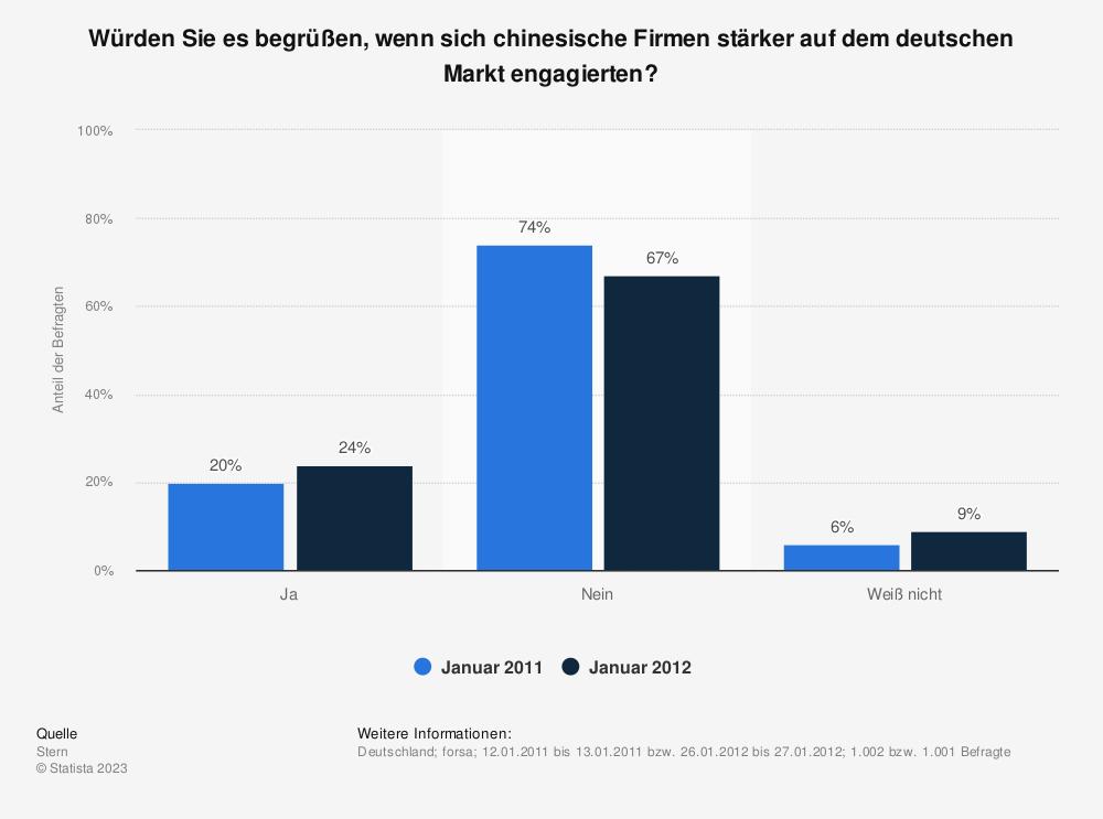 Statistik: Würden Sie es begrüßen, wenn sich chinesische Firmen stärker auf dem deutschen Markt engagierten? | Statista