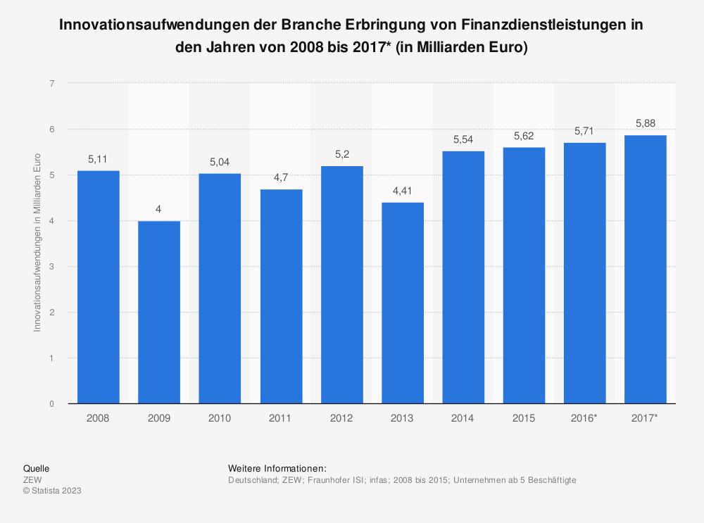 Statistik: Innovationsaufwendungen der Branche Erbringung von Finanzdienstleistungen in den Jahren von 2008 bis 2017* (in Milliarden Euro) | Statista