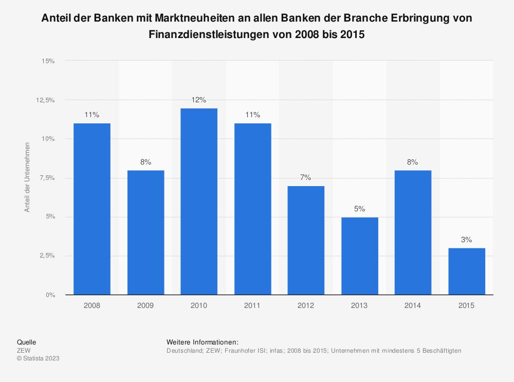 Statistik: Anteil der Banken mit Marktneuheiten an allen Banken der Branche Erbringung von Finanzdienstleistungen von 2008 bis 2015 | Statista