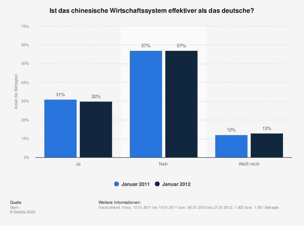 Statistik: Ist das chinesische Wirtschaftssystem effektiver als das deutsche? | Statista