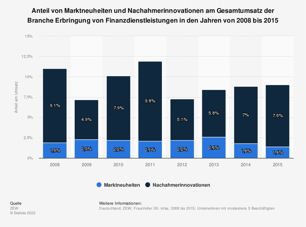 Statistik: Anteil von Marktneuheiten und Nachahmerinnovationen am Gesamtumsatz der Branche Erbringung von Finanzdienstleistungen in den Jahren von 2008 bis 2015 | Statista