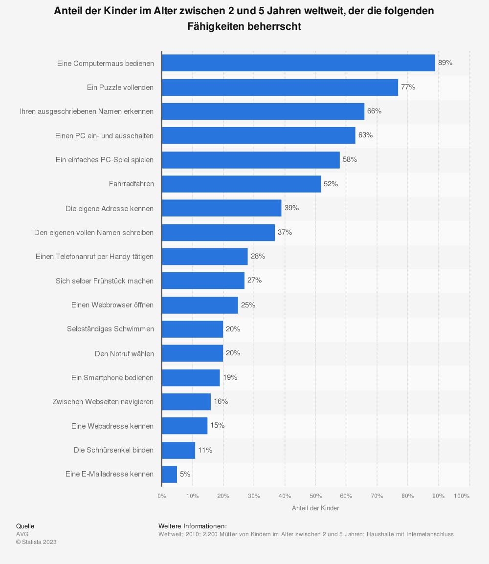 Statistik: Anteil der Kinder im Alter zwischen 2 und 5 Jahren weltweit, der die folgenden Fähigkeiten beherrscht | Statista