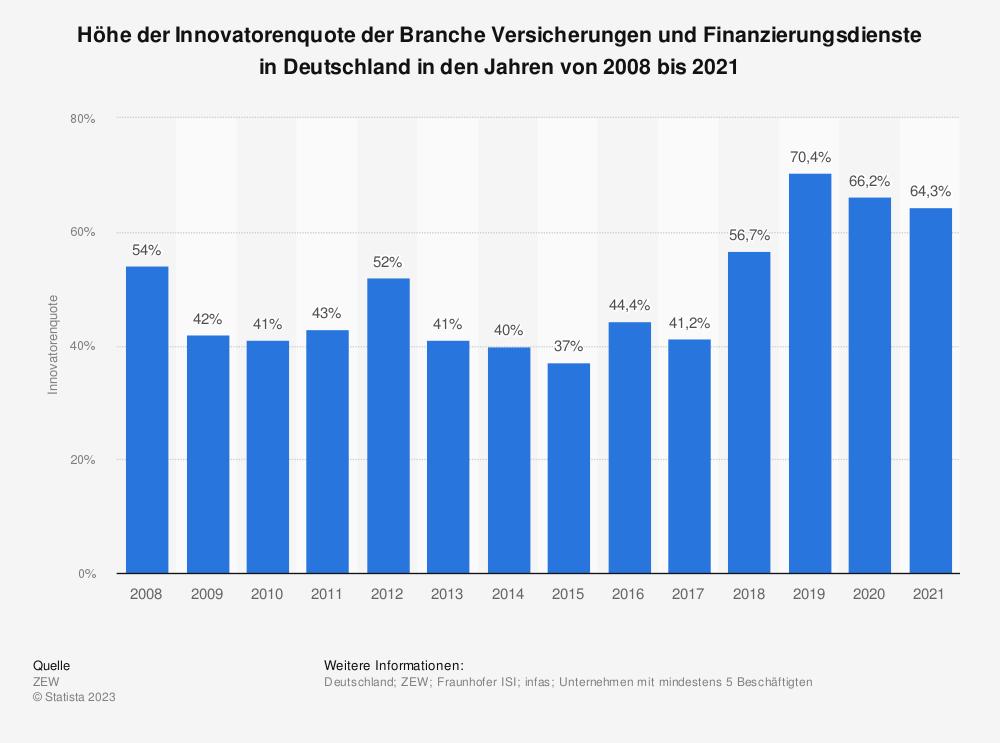 Statistik: Höhe der Innovatorenquote der Branche Versicherungen und Finanzierungsdienste in Deutschland in den Jahren von 2008 bis 2017 | Statista