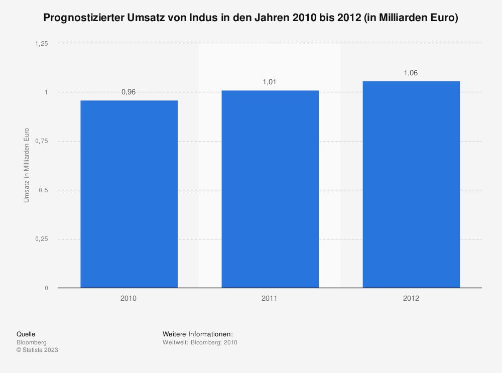Statistik: Prognostizierter Umsatz von Indus in den Jahren 2010 bis 2012 (in Milliarden Euro) | Statista