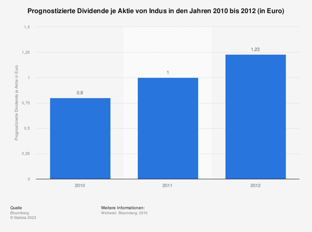 Statistik: Prognostizierte Dividende je Aktie von Indus in den Jahren 2010 bis 2012 (in Euro) | Statista