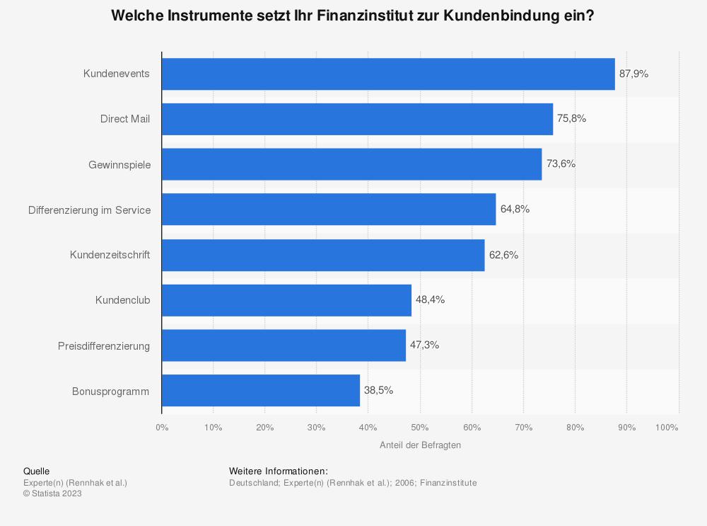 Statistik: Welche Instrumente setzt Ihr Finanzinstitut zur Kundenbindung ein? | Statista