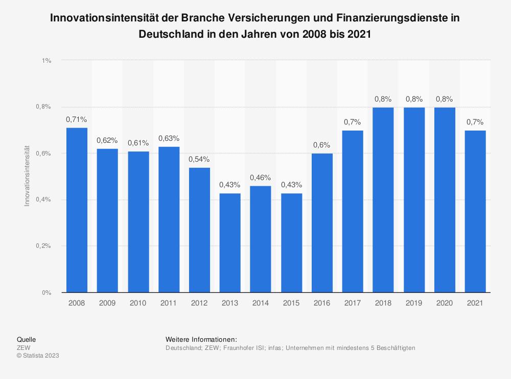 Statistik: Innovationsintensität der Branche Versicherungen und Finanzierungsdienste in Deutschland in den Jahren von 2008 bis 2017 | Statista
