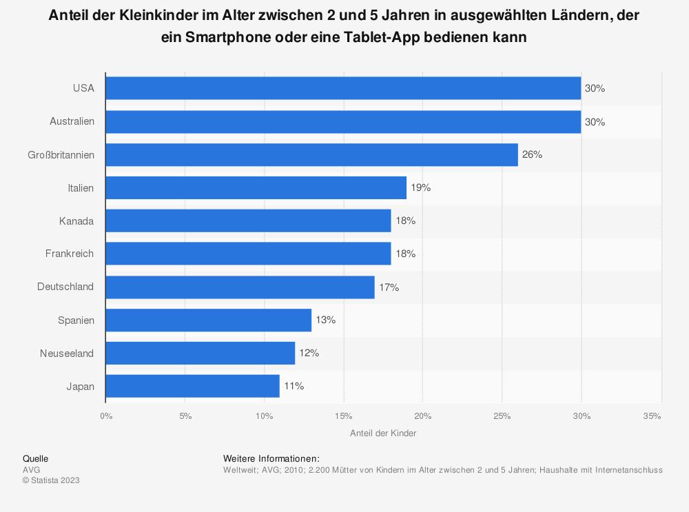 Statistik: Anteil der Kleinkinder im Alter zwischen 2 und 5 Jahren in ausgewählten Ländern, der ein Smartphone oder eine Tablet-App bedienen kann | Statista