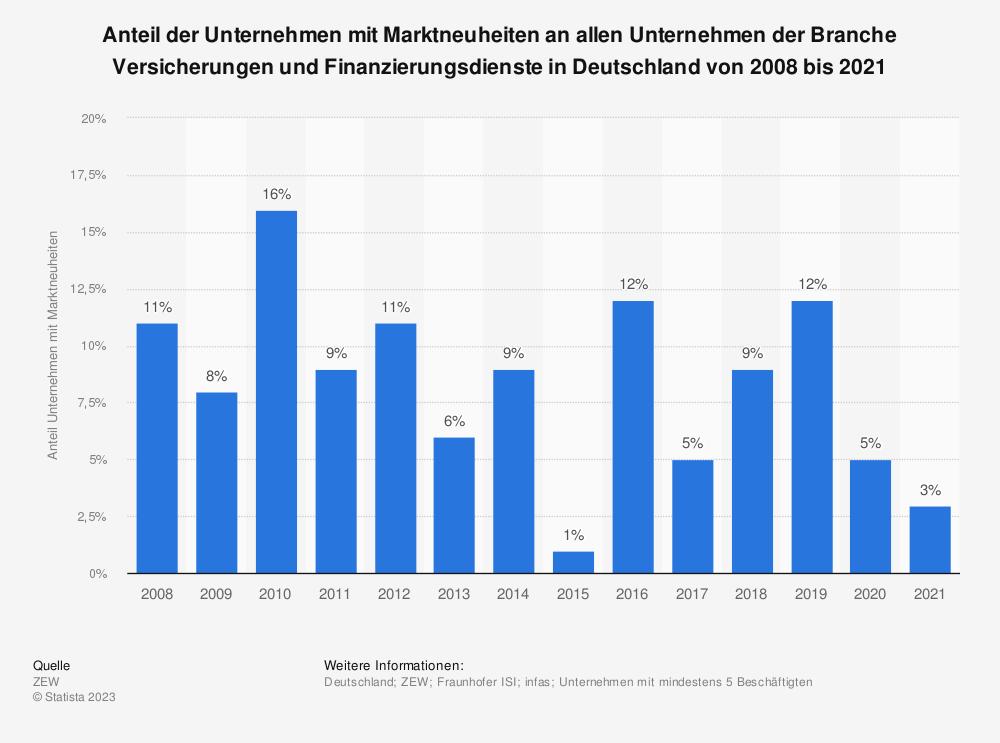 Statistik: Anteil der Unternehmen mit Marktneuheiten an allen Unternehmen der Branche Versicherungen und Finanzierungsdienste in Deutschland von 2008 bis 2018 | Statista