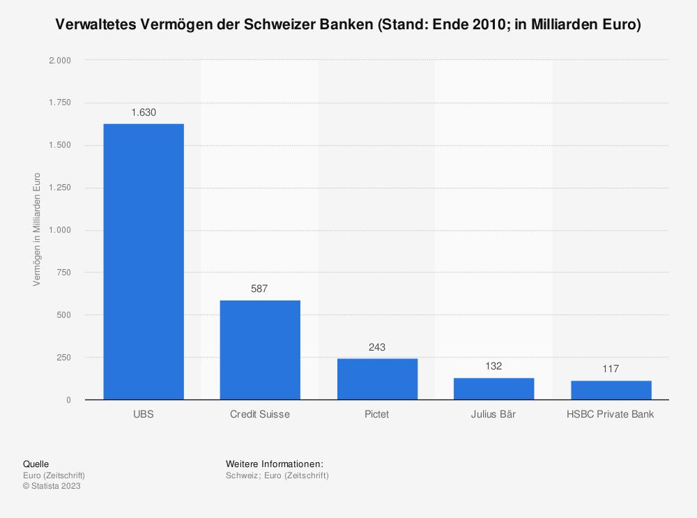 Statistik: Verwaltetes Vermögen der Schweizer Banken (Stand: Ende 2010; in Milliarden Euro) | Statista