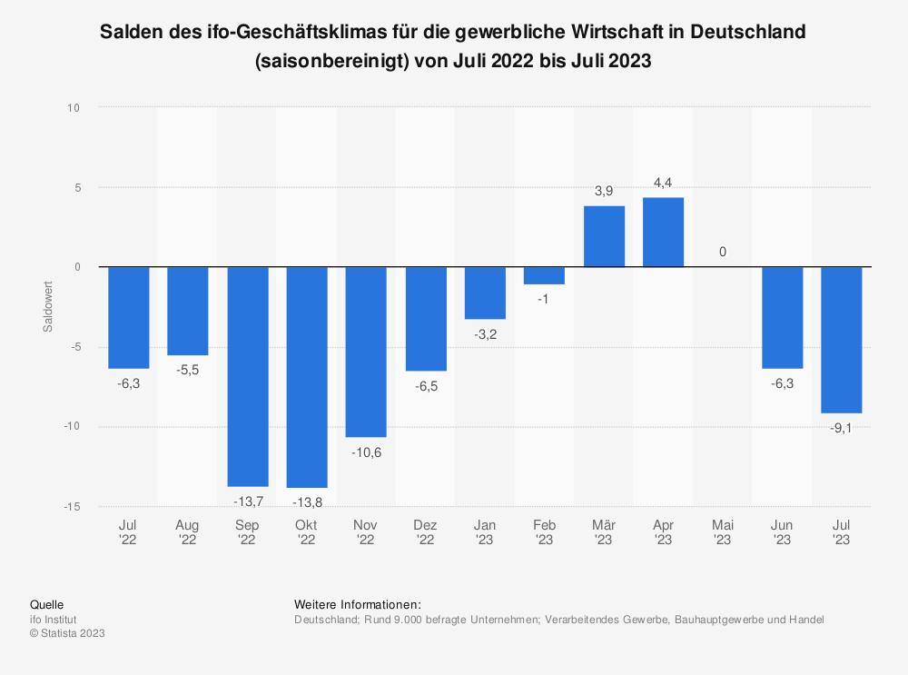 Statistik: Salden des ifo-Geschäftsklimas für die gewerbliche Wirtschaft in Deutschland (saisonbereinigt) von Dezember 2019 bis Dezember 2020 | Statista