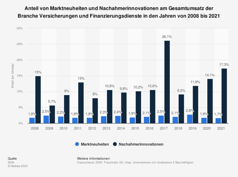 Statistik: Anteil von Marktneuheiten und Nachahmerinnovationen am Gesamtumsatz der Branche Versicherungen und Finanzierungsdienste in den Jahren von 2008 bis 2017 | Statista