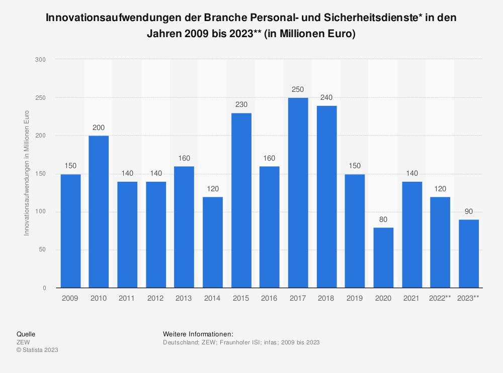 Statistik: Innovationsaufwendungen der Branche Personal- und Sicherheitsdienste* in den Jahren 2008 bis 2019** (in Millionen Euro) | Statista