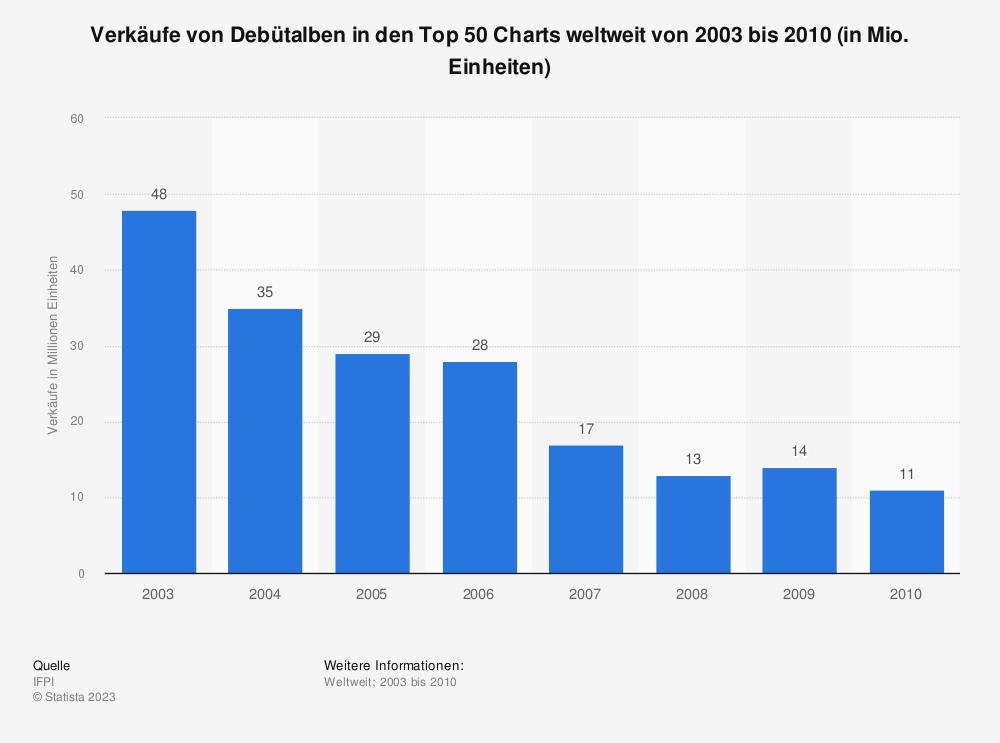 Statistik: Verkäufe von Debütalben in den Top 50 Charts weltweit von 2003 bis 2010 (in Mio. Einheiten) | Statista