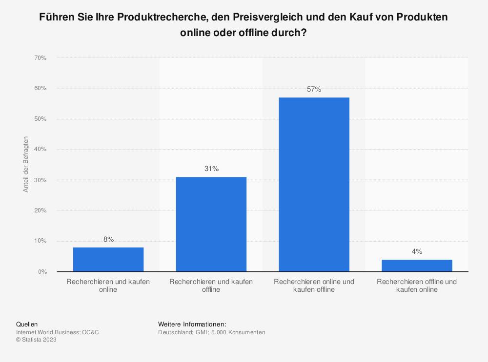 Statistik: Führen Sie Ihre Produktrecherche, den Preisvergleich und den Kauf von Produkten online oder offline durch? | Statista