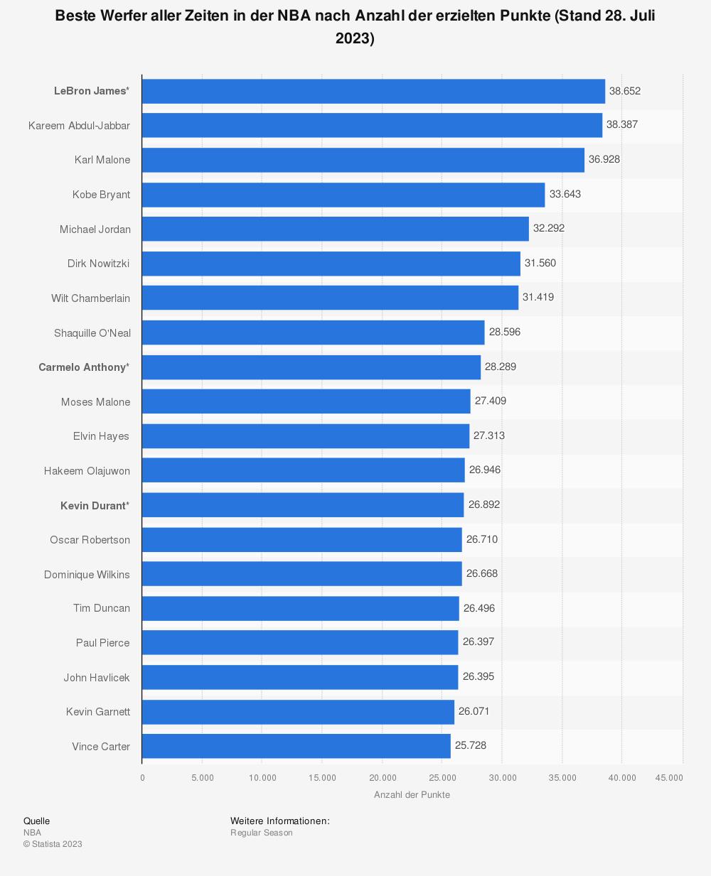 Statistik: Beste Werfer aller Zeiten in der NBA nach Anzahl der erzielten Punkte (Stand Juni 2021) | Statista