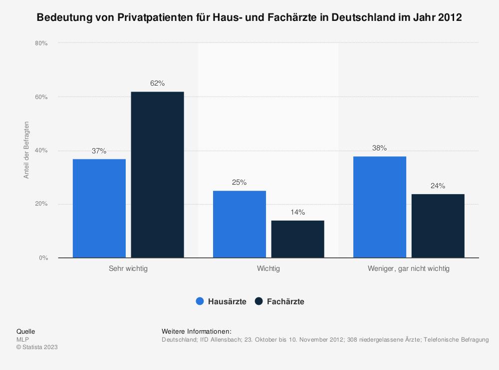 Statistik: Bedeutung von Privatpatienten für Haus- und Fachärzte in Deutschland im Jahr 2012 | Statista