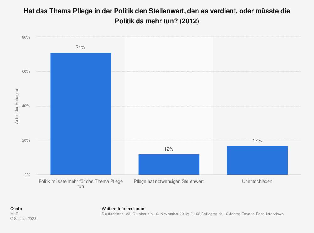 Statistik: Hat das Thema Pflege in der Politik den Stellenwert, den es verdient, oder müsste die Politik da mehr tun? (2012) | Statista
