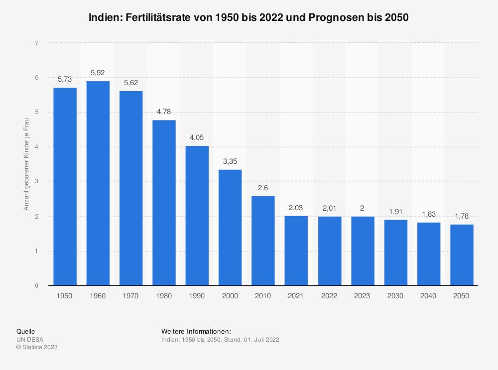 Statistik: Indien: Fertilitätsrate von 2007 bis 2017 | Statista