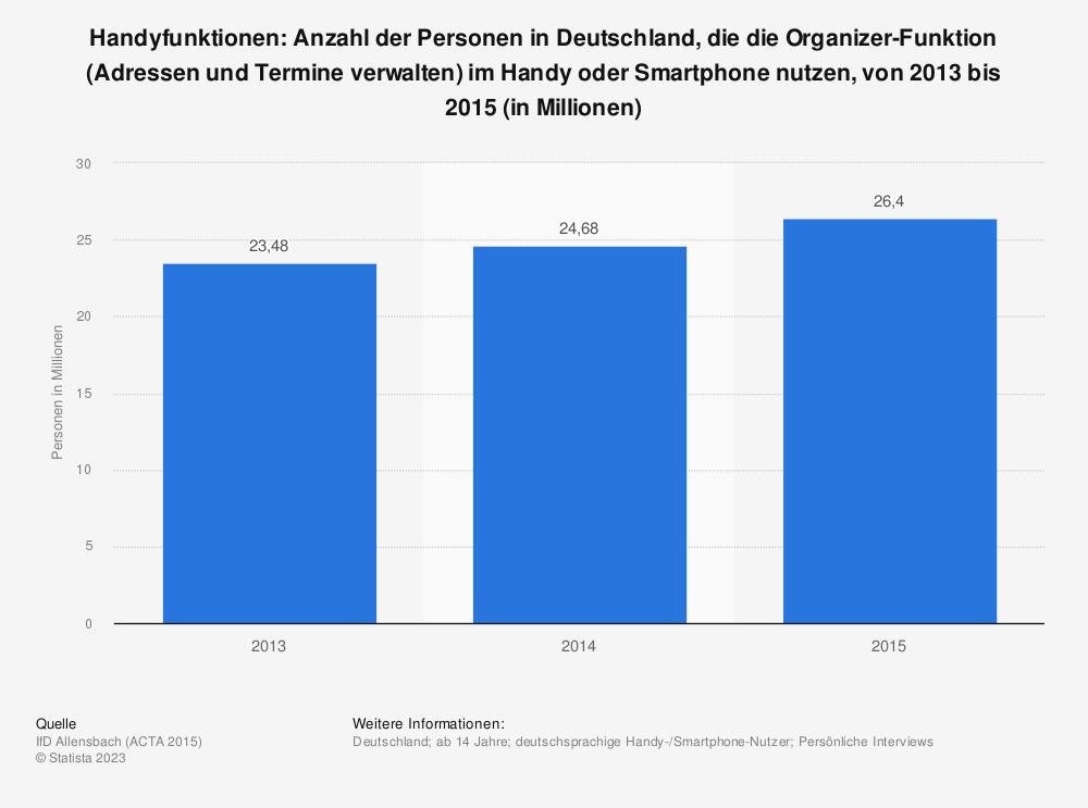 Statistik: Handyfunktionen: Anzahl der Personen in Deutschland, die die Organizer-Funktion (Adressen und Termine verwalten) im Handy oder Smartphone nutzen, von 2013 bis 2015 (in Millionen) | Statista