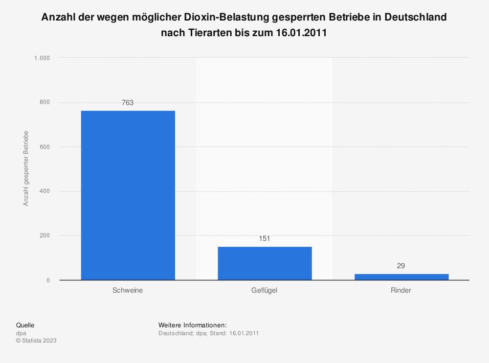 Statistik: Anzahl der wegen möglicher Dioxin-Belastung gesperrten Betriebe in Deutschland nach Tierarten bis zum 16.01.2011 | Statista