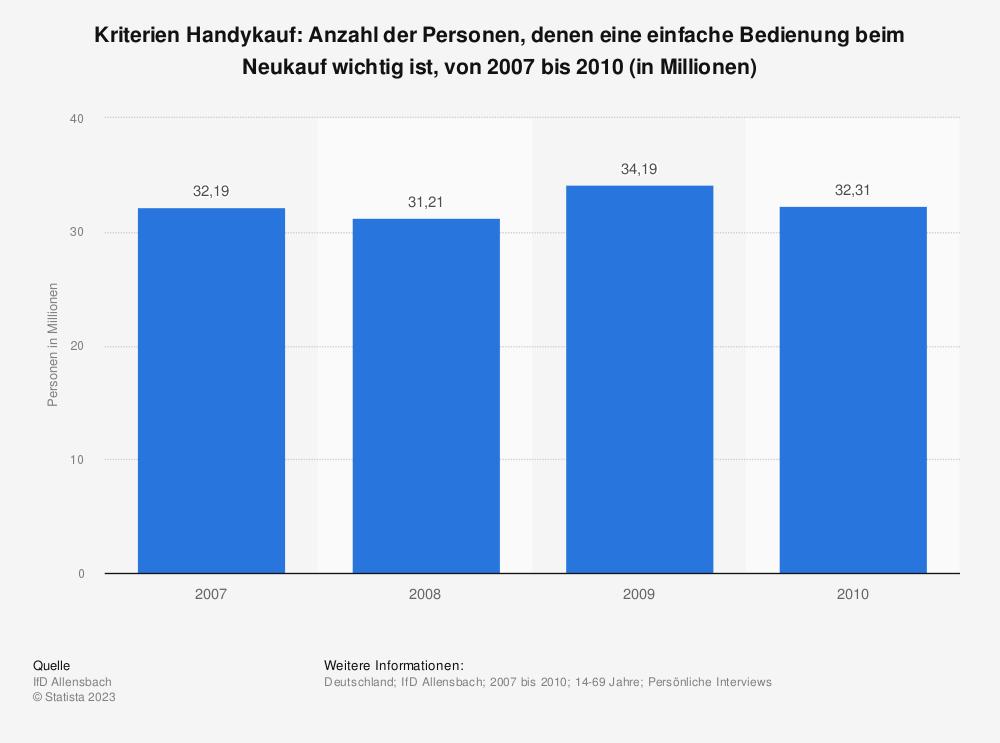 Statistik: Kriterien Handykauf: Anzahl der Personen, denen eine einfache Bedienung beim Neukauf wichtig ist, von 2007 bis 2010 (in Millionen) | Statista