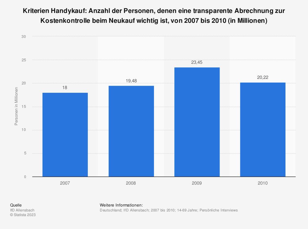 Statistik: Kriterien Handykauf: Anzahl der Personen, denen eine transparente Abrechnung zur Kostenkontrolle beim Neukauf wichtig ist, von 2007 bis 2010 (in Millionen) | Statista