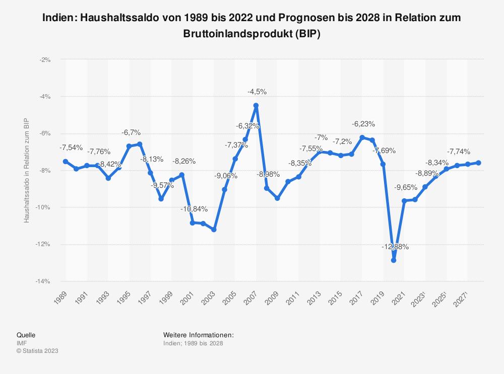 Statistik: Indien: Haushaltssaldo von 1988 bis 2019 und Prognosen bis 2025 in Relation zum Bruttoinlandsprodukt (BIP) | Statista