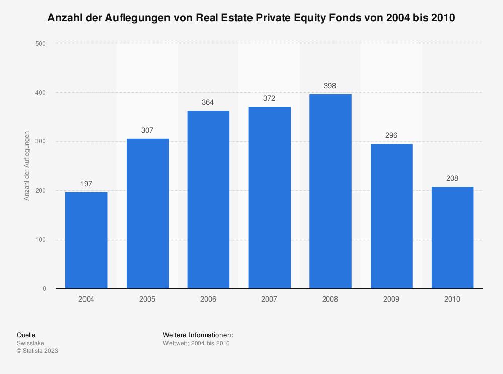 Statistik: Anzahl der Auflegungen von Real Estate Private Equity Fonds von 2004 bis 2010 | Statista