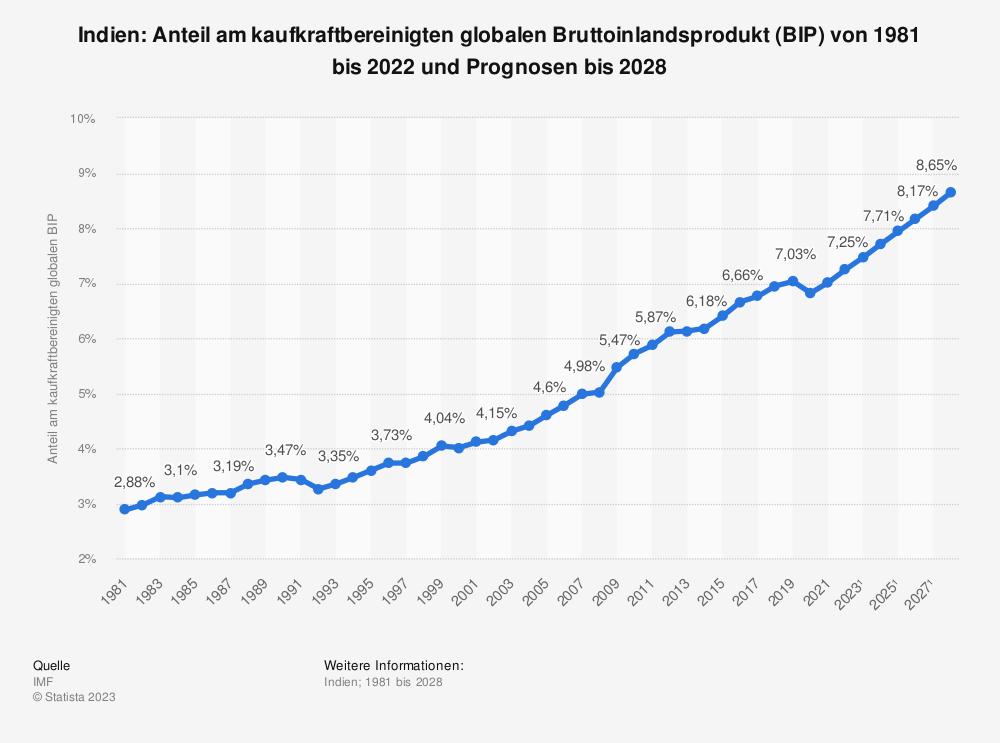 Statistik: Indien: Anteil am kaufkraftbereinigten globalen Bruttoinlandsprodukt (BIP) von 1980 bis 2020 und Prognosen bis 2025 | Statista