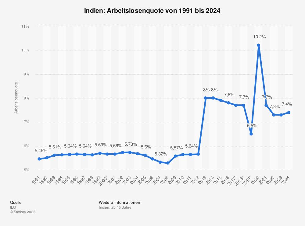 Statistik: Indien: Arbeitslosenquote von 1991 bis 2024 | Statista