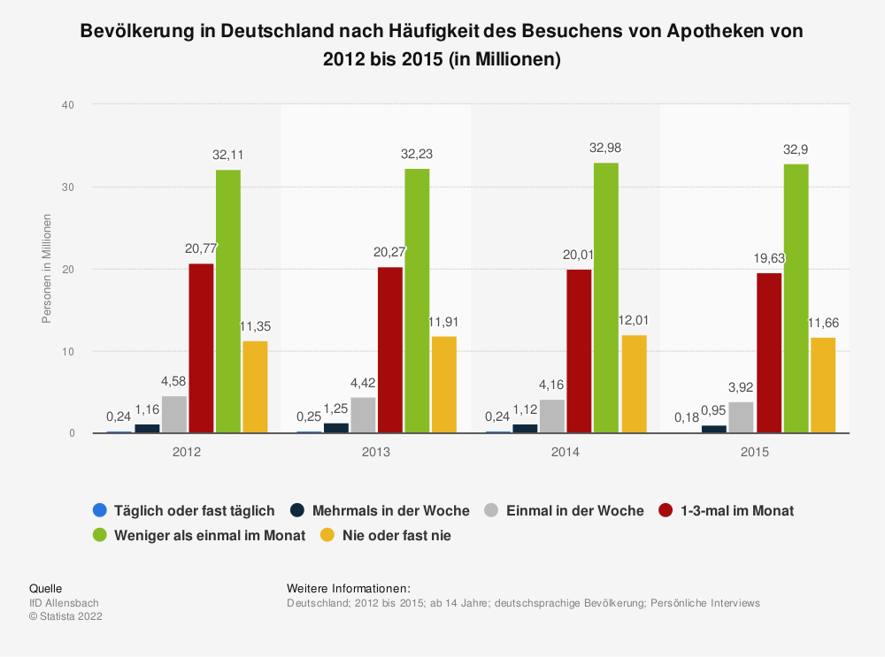 Statistik: Bevölkerung in Deutschland nach Häufigkeit des Besuchens von Apotheken von 2012 bis 2015 (in Millionen) | Statista