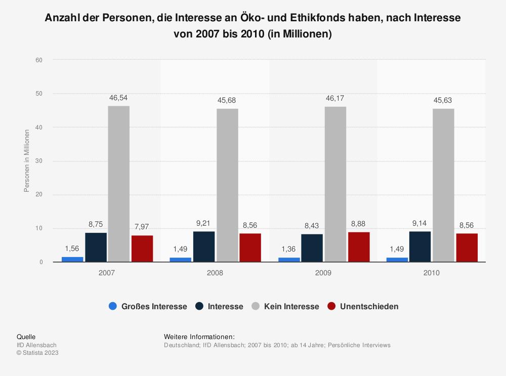 Statistik: Anzahl der Personen, die Interesse an Öko- und Ethikfonds haben, nach Interesse von 2007 bis 2010 (in Millionen) | Statista