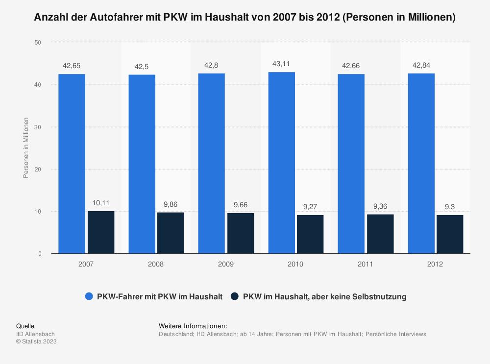 Statistik: Anzahl der Autofahrer mit PKW im Haushalt von 2007 bis 2012 (Personen in Millionen) | Statista