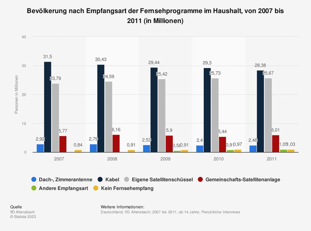 Statistik: Bevölkerung nach Empfangsart der Fernsehprogramme im Haushalt, von 2007 bis 2011 (in Millionen) | Statista