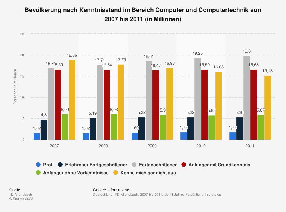 Statistik: Bevölkerung nach Kenntnisstand im Bereich Computer und Computertechnik von 2007 bis 2011 (in Millionen) | Statista
