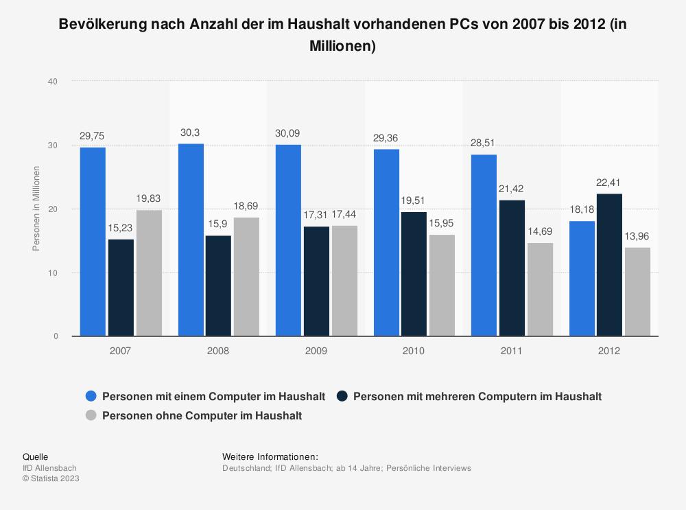 Statistik: Bevölkerung nach Anzahl der im Haushalt vorhandenen PCs von 2007 bis 2012 (in Millionen) | Statista