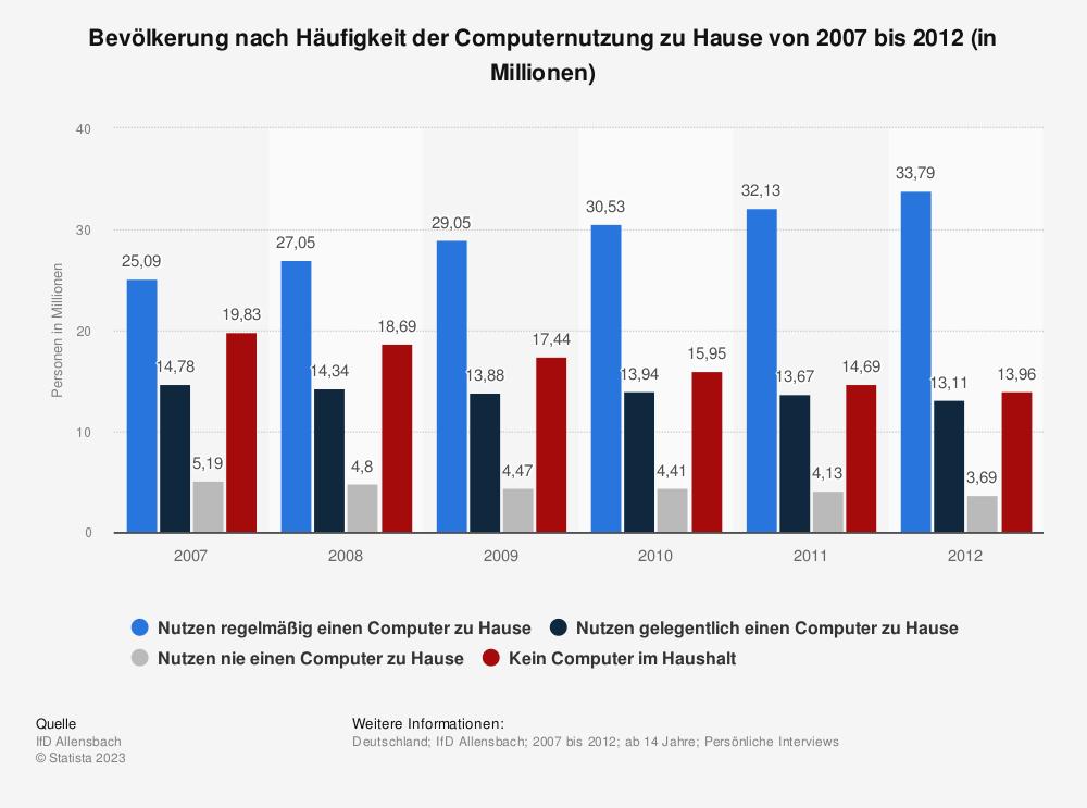 Statistik: Bevölkerung nach Häufigkeit der Computernutzung zu Hause von 2007 bis 2012 (in Millionen) | Statista