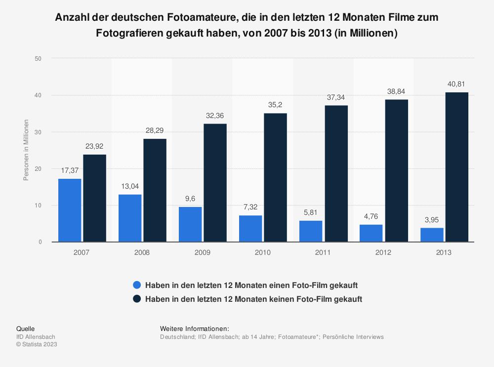 Statistik: Anzahl der deutschen Fotoamateure, die in den letzten 12 Monaten Filme zum Fotografieren gekauft haben, von 2007 bis 2013 (in Millionen) | Statista