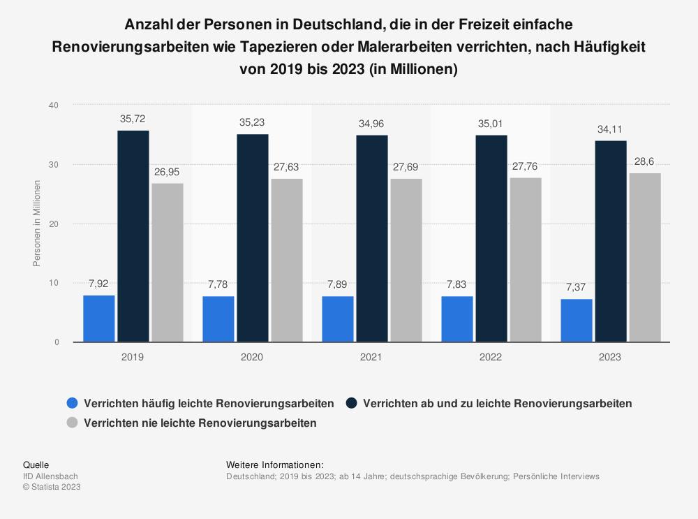 Statistik: Anzahl der Personen in Deutschland, die in der Freizeit einfache Renovierungsarbeiten wie Tapezieren oder Malerarbeiten verrichten, nach Häufigkeit von 2015 bis 2019 (in Millionen) | Statista
