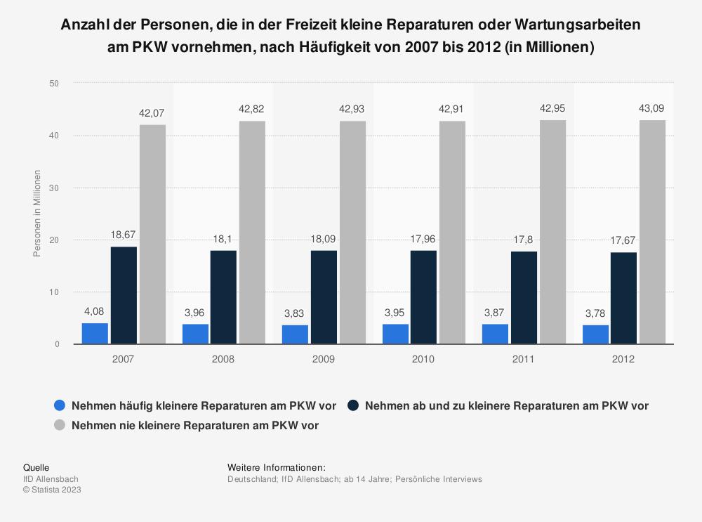 Statistik: Anzahl der Personen, die in der Freizeit kleine Reparaturen oder Wartungsarbeiten am PKW vornehmen, nach Häufigkeit von 2007 bis 2012 (in Millionen) | Statista