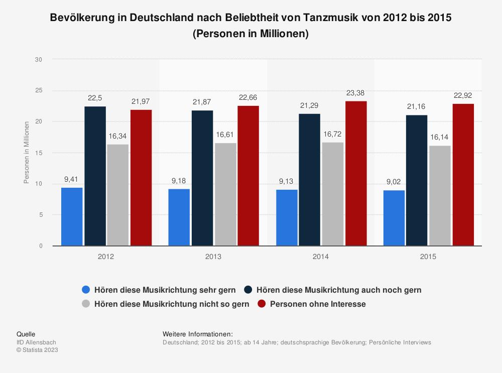 Statistik: Bevölkerung in Deutschland nach Beliebtheit von Tanzmusik von 2012 bis 2015 (Personen in Millionen) | Statista