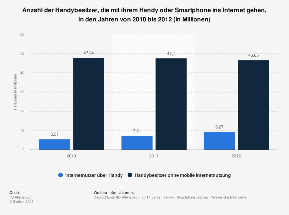 Statistik: Anzahl der Handybesitzer, die mit ihrem Handy oder Smartphone ins Internet gehen, in den Jahren von 2010 bis 2012 (in Millionen) | Statista