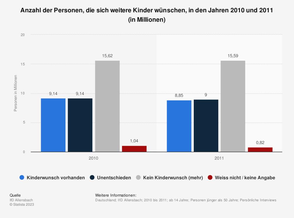 Statistik: Anzahl der Personen, die sich weitere Kinder wünschen, in den Jahren 2010 und 2011 (in Millionen) | Statista